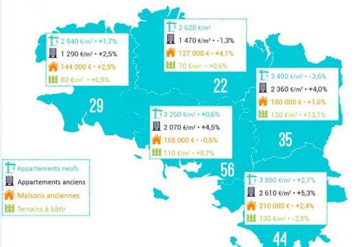 L'actualité 2018 du marché immobilier en Bretagne